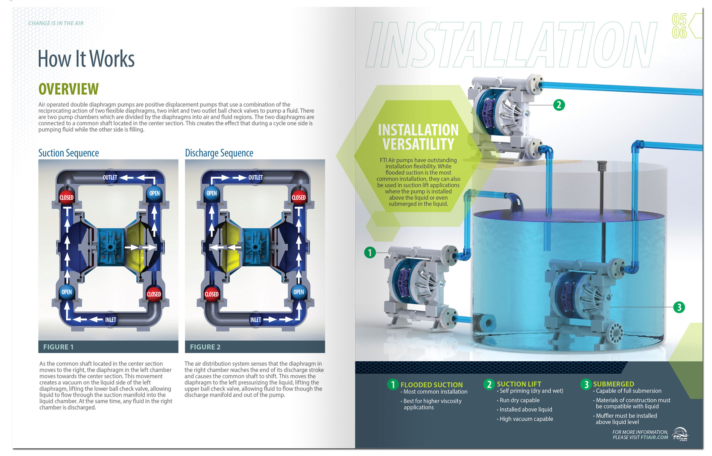 http://papaadvertising.com/wp-content/uploads/2017/01/FT-FTI-Air-Brochure_spread.jpg